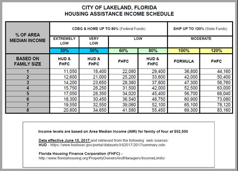 A picture of Housing Assistance Income schedule