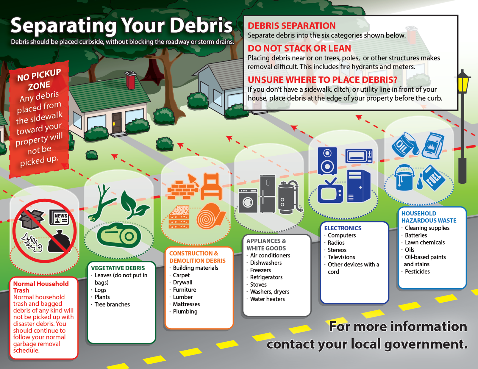 Separating Your Debris Infographic - City of Lakeland